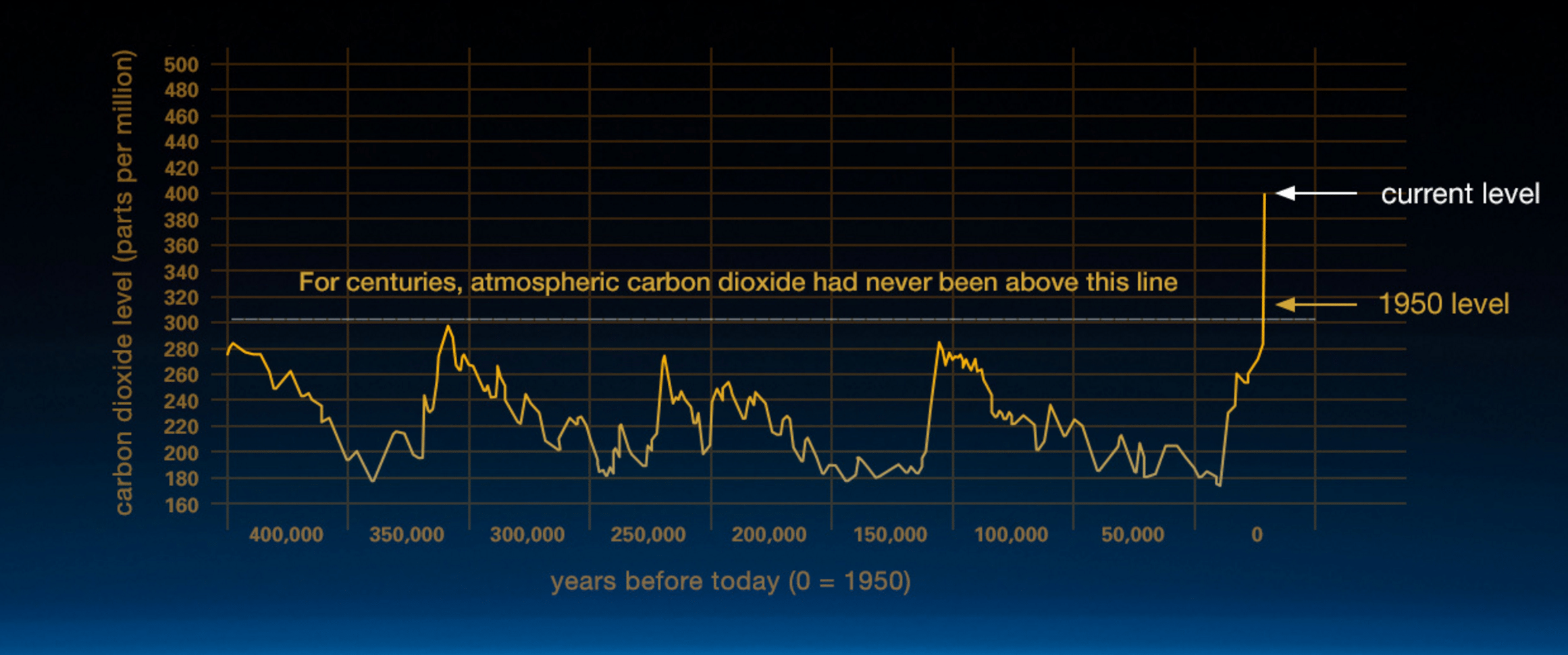 This graph, based on the comparison of atmospheric samples contained in ice cores and more recent direct measurements, provides evidence that atmospheric CO2 has increased since the Industrial Revolution. (Credit: Vostok ice core data/J.R. Petit et al.; NOAA Mauna Loa CO2 record.